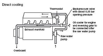 what path does water flow through block teamtalk rh mastercraft com Cooling System Flow Diagram marine engine cooling diagram